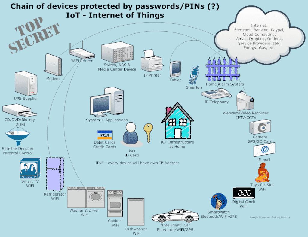 Internet of Things (iot) คืออะไร