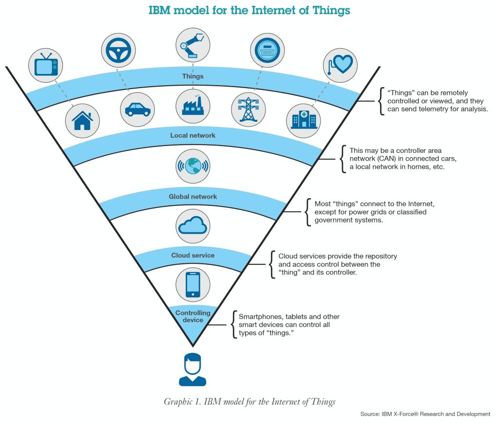 Internet of Things (iot) คือ